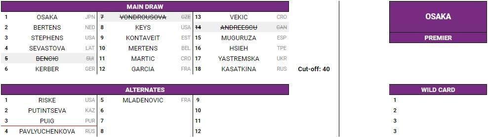 Calendario Wta 2019.Entry List Wta Week 38 Andreescu Riposa Osaka Fa Gli